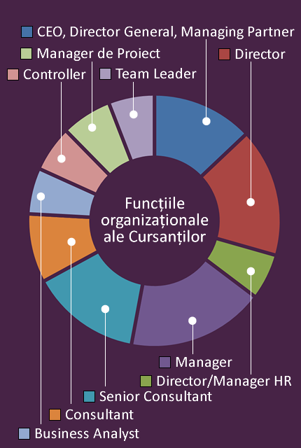 managementul strategiei opțiunii direcționale