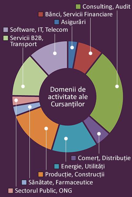 managementul strategiei opțiunii direcționale)